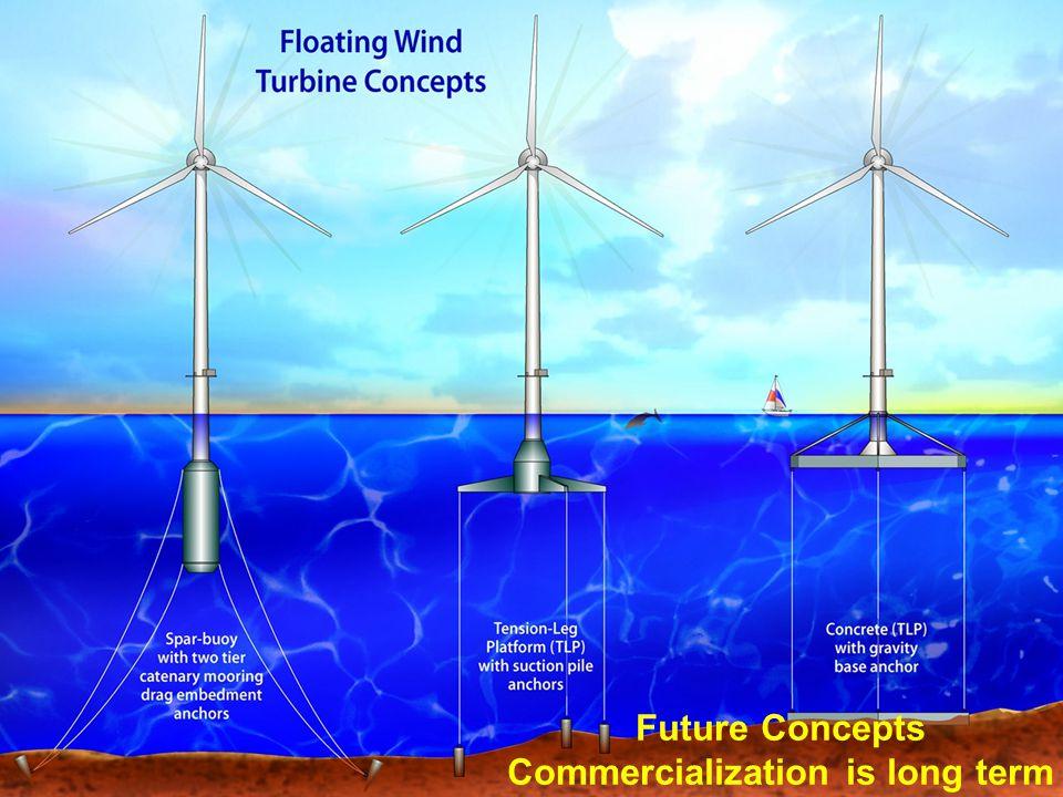 Future Concepts Commercialization is long term