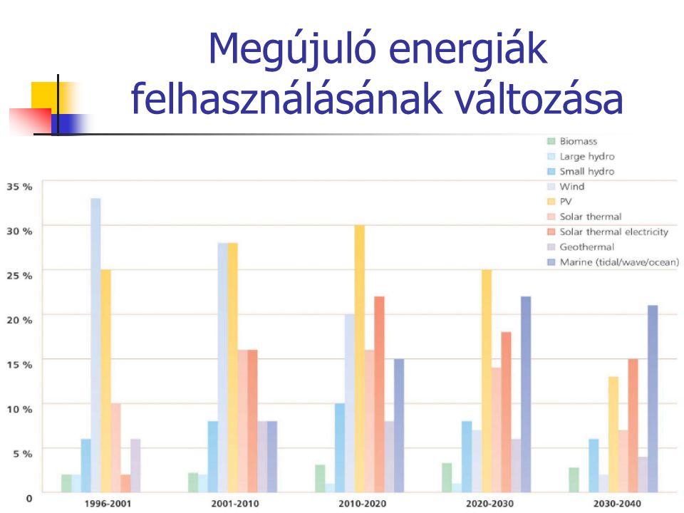 Szélerőművek kapacitásának növekedése a világban 2011:Világ:238351 MW, EU27:93957 MW Rest of World ActualProjected Rest of World North America Europe Jan 2006 Cumulative MW = 56,813 Rest of World = 7,270 North America = 9,550 Europe = 39,993 MW Installed Sources: BTM Consult Aps, Sept 2005 Windpower Monthly, January 2006