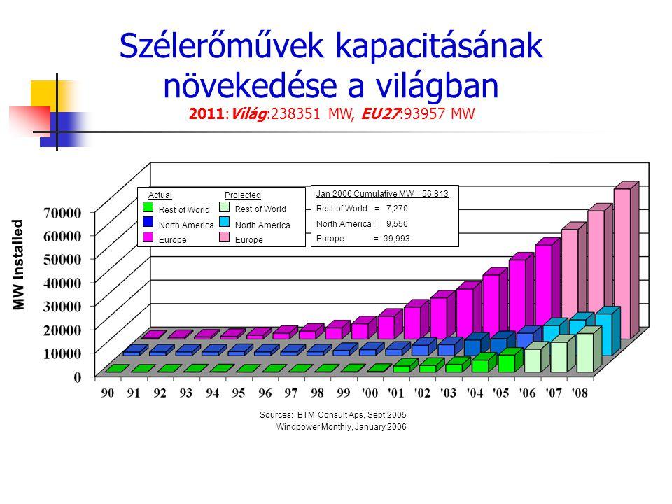 Szélerőművek kapacitásának növekedése a világban 2011:Világ:238351 MW, EU27:93957 MW Rest of World ActualProjected Rest of World North America Europe
