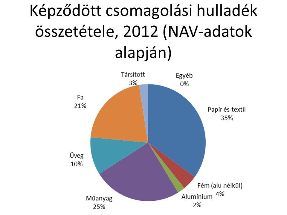 Képződött csomagolási hulladék összetétele, 2012 (NAV-adatok alapján)