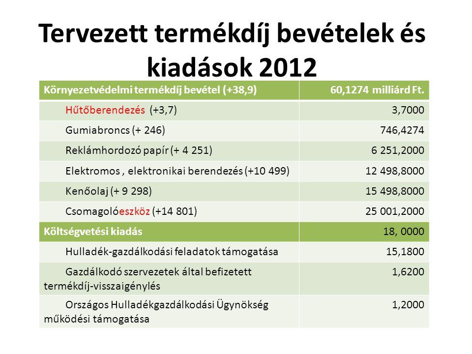 Tervezett termékdíj bevételek és kiadások 2012 Környezetvédelmi termékdíj bevétel (+38,9)60,1274 milliárd Ft.