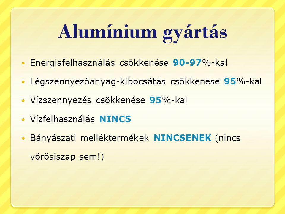 Alumínium gyártás Energiafelhasználás csökkenése 90-97%-kal Légszennyezőanyag-kibocsátás csökkenése 95%-kal Vízszennyezés csökkenése 95%-kal Vízfelhas
