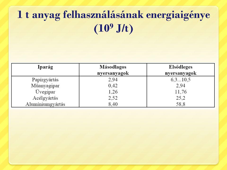1 t anyag felhasználásának energiaigénye (10 9 J/t)