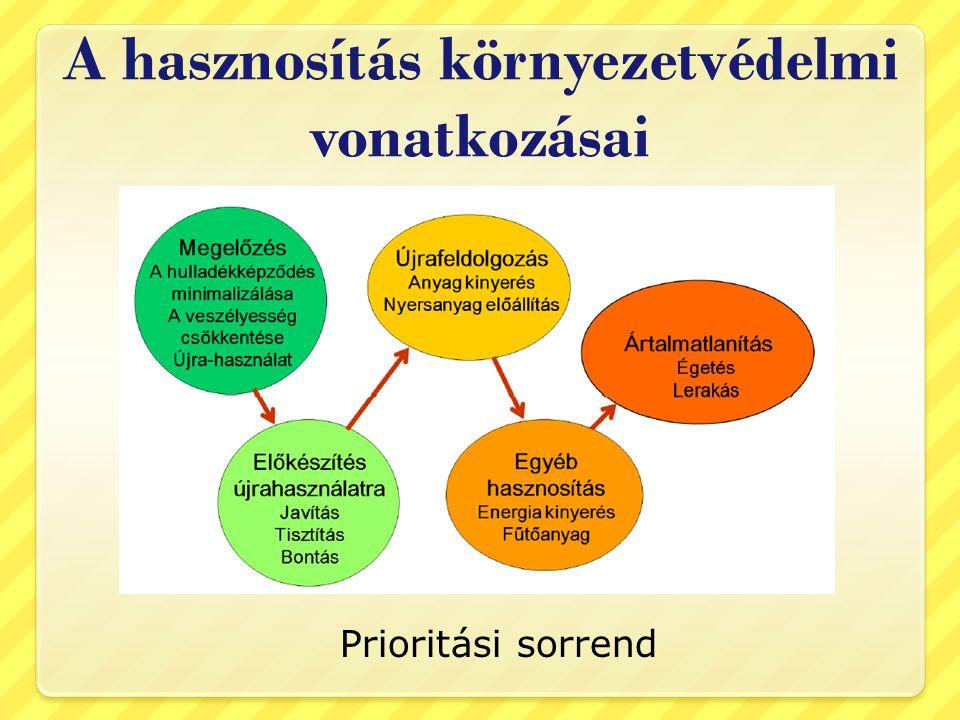 A hasznosítás környezetvédelmi vonatkozásai Prioritási sorrend