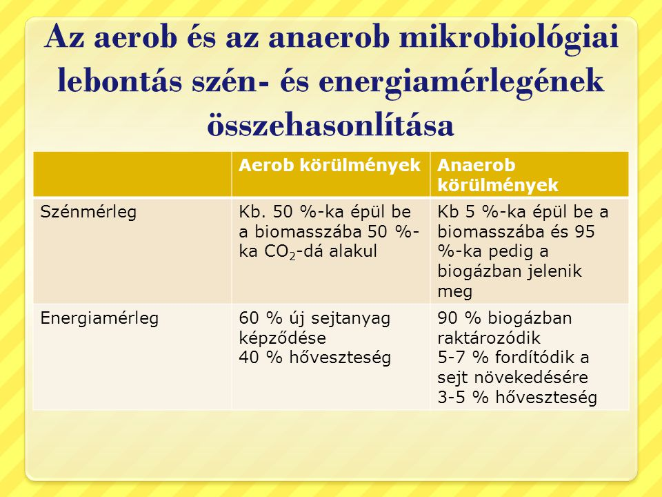 Az aerob és az anaerob mikrobiológiai lebontás szén- és energiamérlegének összehasonlítása Aerob körülményekAnaerob körülmények SzénmérlegKb. 50 %-ka