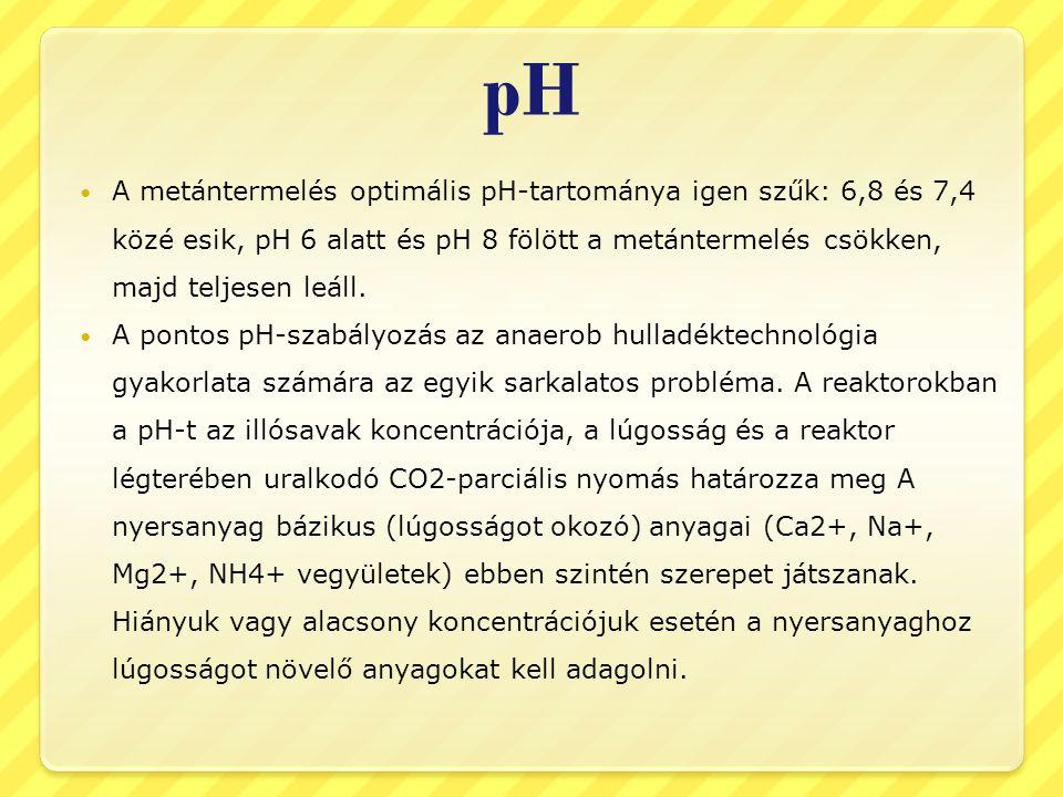 pH A metántermelés optimális pH-tartománya igen szűk: 6,8 és 7,4 közé esik, pH 6 alatt és pH 8 fölött a metántermelés csökken, majd teljesen leáll. A