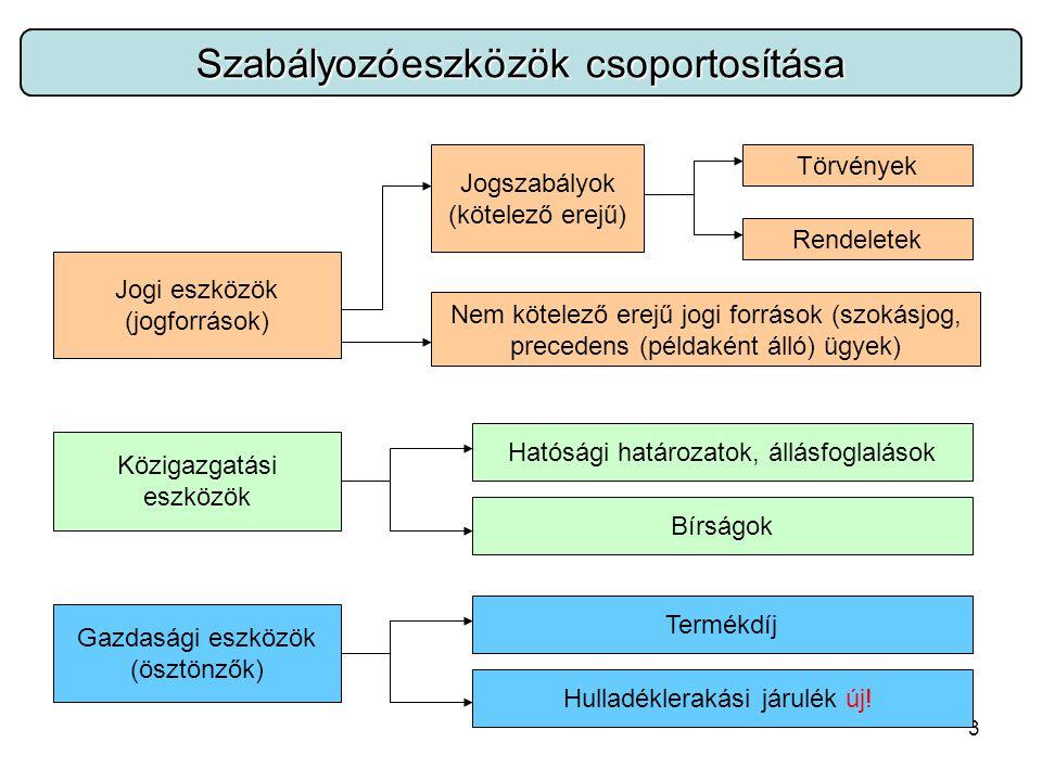 3 Szabályozóeszközök csoportosítása Jogi eszközök (jogforrások) Jogszabályok (kötelező erejű) Törvények Rendeletek Nem kötelező erejű jogi források (szokásjog, precedens (példaként álló) ügyek) Közigazgatási eszközök Hatósági határozatok, állásfoglalások Bírságok Gazdasági eszközök (ösztönzők) Termékdíj Hulladéklerakási járulék új!