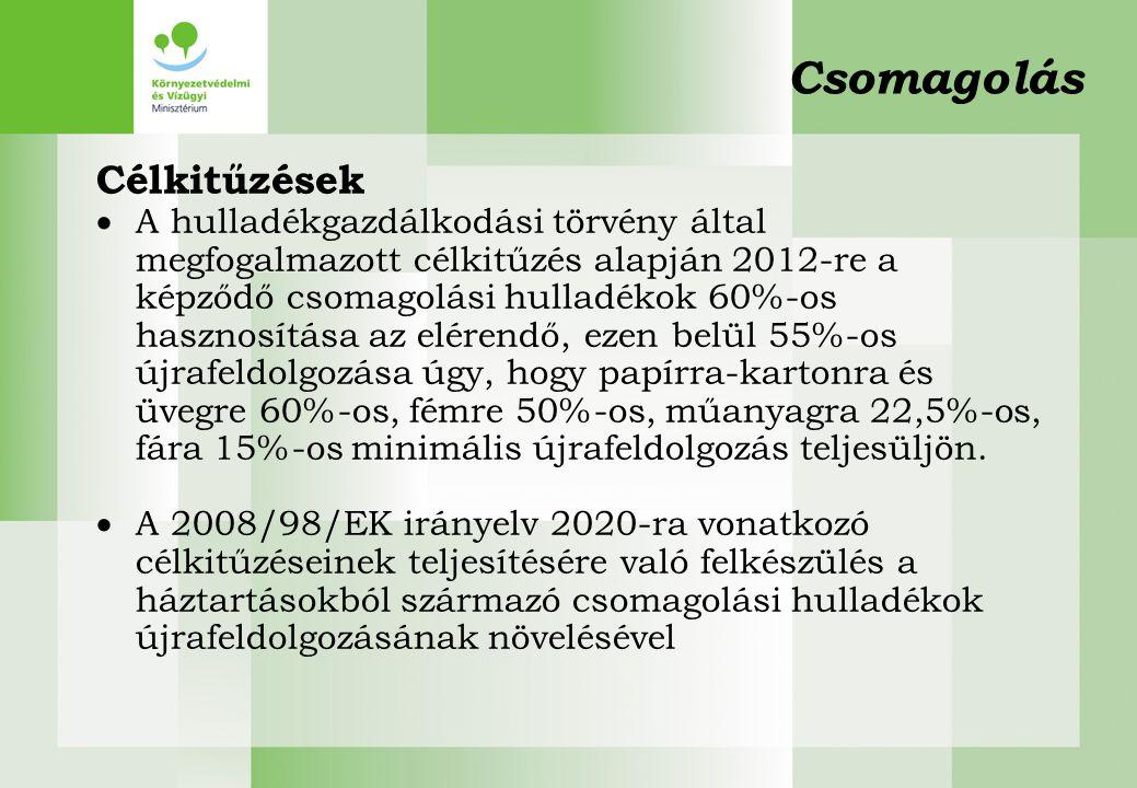 Csomagolás Célkitűzések  A hulladékgazdálkodási törvény által megfogalmazott célkitűzés alapján 2012-re a képződő csomagolási hulladékok 60%-os haszn