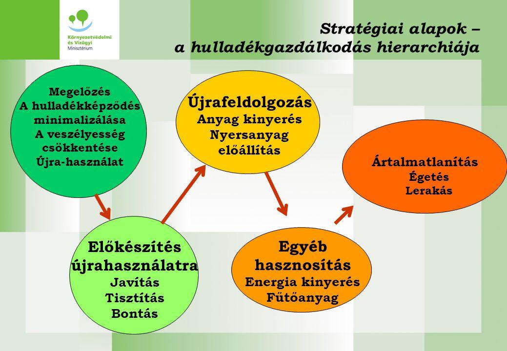 Megelőzés Nagyobb hangsúly a hulladék keletkezés megelőzésén Nemzeti megelőzési program 2013-ra, de már most is Lakosság: Újrahasználat elősegítése (házi és közösségi komposztálás, javítási központok (szolgáltató-ház), újra forgalomba hozás csatornái) Gazdaság: hulladékszegény technológiák bevezetése (ösztönző rendszerek kialakítása) Termékek: Öko-tervezés, öko-címke rendszer Önkéntes vállalások Szemléletformálás.