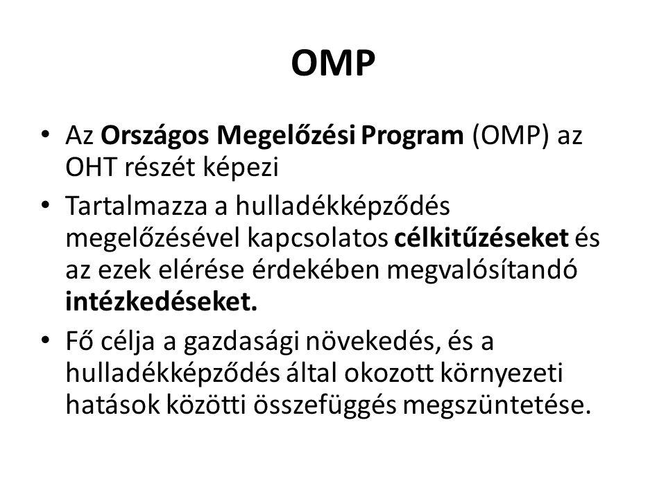 OMP Az Országos Megelőzési Program (OMP) az OHT részét képezi Tartalmazza a hulladékképződés megelőzésével kapcsolatos célkitűzéseket és az ezek eléré