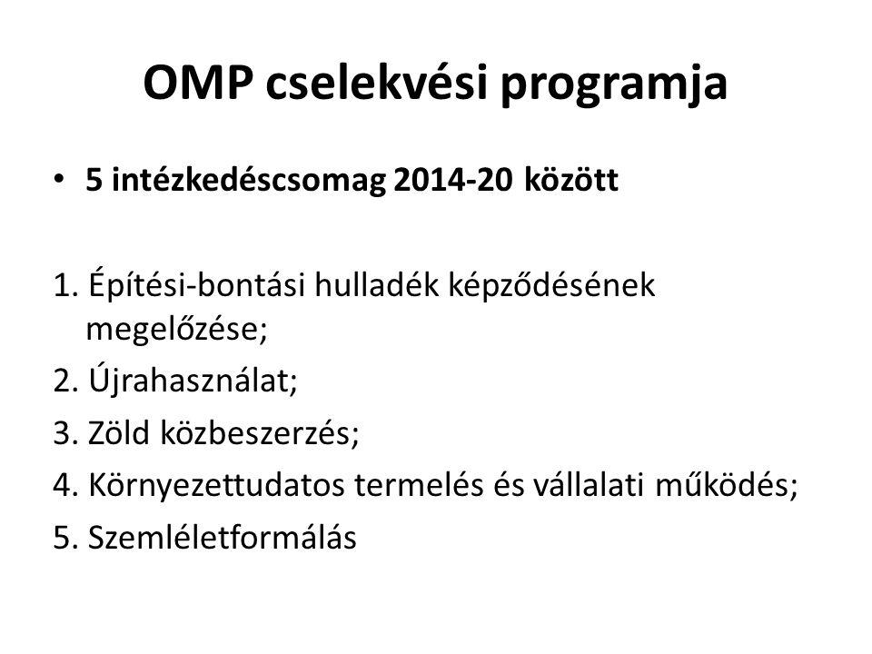 OMP cselekvési programja 5 intézkedéscsomag 2014-20 között 1. Építési-bontási hulladék képződésének megelőzése; 2. Újrahasználat; 3. Zöld közbeszerzés