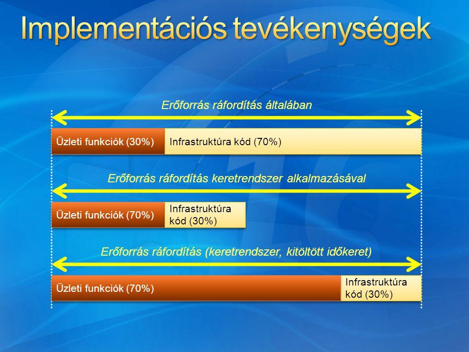 Üzleti funkciók (30%) Infrastruktúra kód (70%) Erőforrás ráfordítás általában Erőforrás ráfordítás keretrendszer alkalmazásával Üzleti funkciók (70%) Infrastruktúra kód (30%) Erőforrás ráfordítás (keretrendszer, kitöltött időkeret) Infrastruktúra kód (30%) Üzleti funkciók (70%)