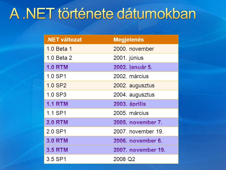 .NET változatMegjelenés 1.0 Beta 12000. november 1.0 Beta 22001.