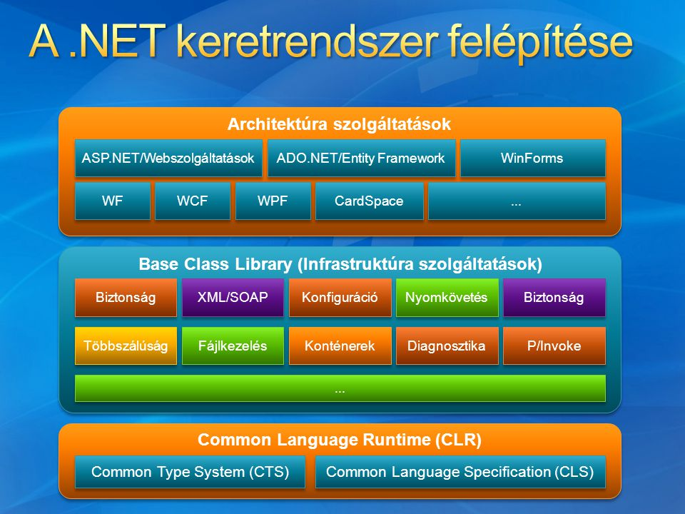 Common Language Runtime (CLR) Common Type System (CTS) Common Language Specification (CLS) Base Class Library (Infrastruktúra szolgáltatások) Biztonsá