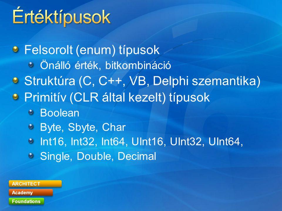 ARCHITECT Academy Foundations Felsorolt (enum) típusok Önálló érték, bitkombináció Struktúra (C, C++, VB, Delphi szemantika) Primitív (CLR által kezelt) típusok Boolean Byte, Sbyte, Char Int16, Int32, Int64, UInt16, UInt32, UInt64, Single, Double, Decimal
