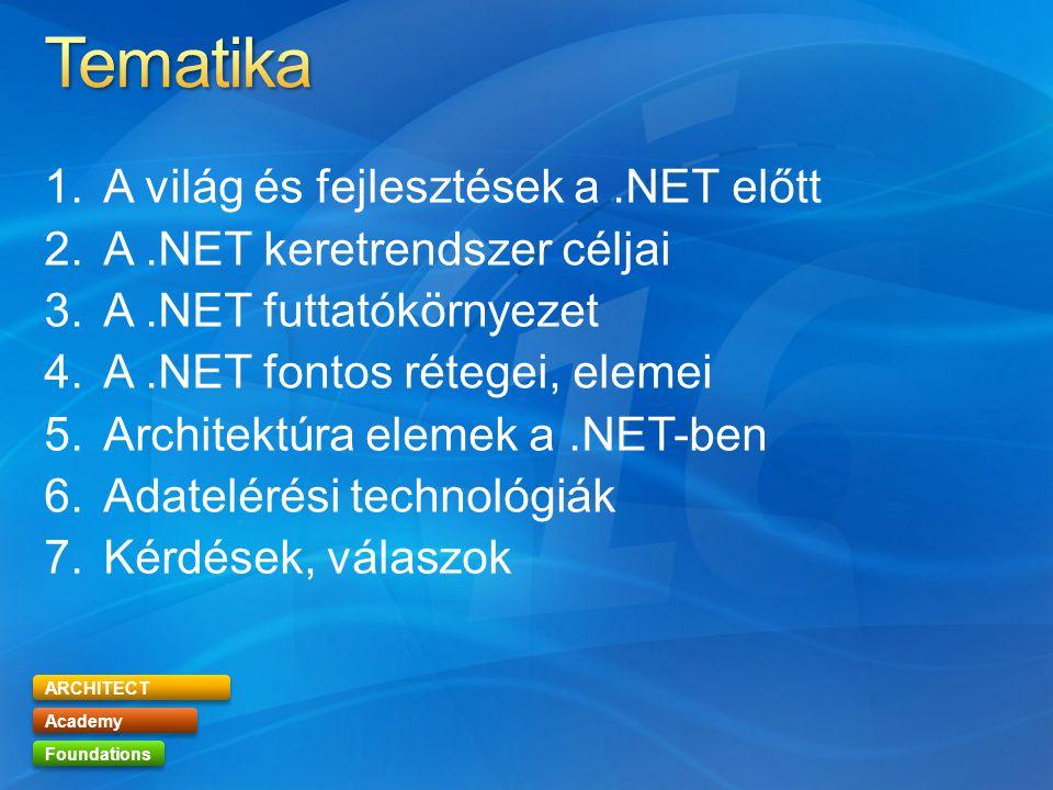 ARCHITECT Academy Foundations 1.A világ és fejlesztések a.NET előtt 2.A.NET keretrendszer céljai 3.A.NET futtatókörnyezet 4.A.NET fontos rétegei, elemei 5.Architektúra elemek a.NET-ben 6.Adatelérési technológiák 7.Kérdések, válaszok