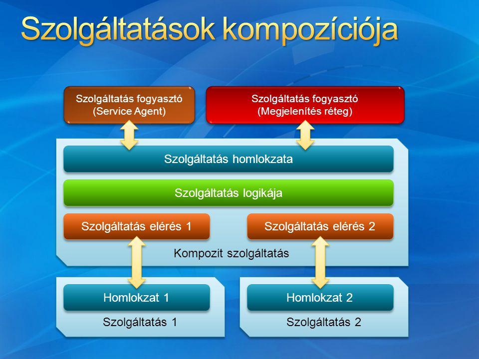 Kompozit szolgáltatás Szolgáltatás 1 Homlokzat 1 Szolgáltatás 2 Homlokzat 2 Szolgáltatás elérés 1 Szolgáltatás elérés 2 Szolgáltatás logikája Szolgáltatás homlokzata Szolgáltatás fogyasztó (Service Agent) Szolgáltatás fogyasztó (Service Agent) Szolgáltatás fogyasztó (Megjelenítés réteg) Szolgáltatás fogyasztó (Megjelenítés réteg)