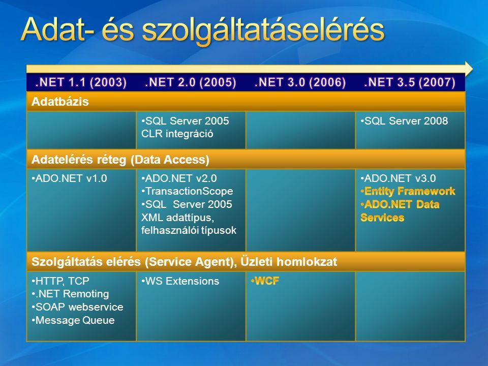 Adatbázis SQL Server 2005 CLR integráció SQL Server 2008 Adatelérés réteg (Data Access) ADO.NET v1.0ADO.NET v2.0 TransactionScope SQL Server 2005 XML adattípus, felhasználói típusok Szolgáltatás elérés (Service Agent), Üzleti homlokzat HTTP, TCP.NET Remoting SOAP webservice Message Queue WS Extensions