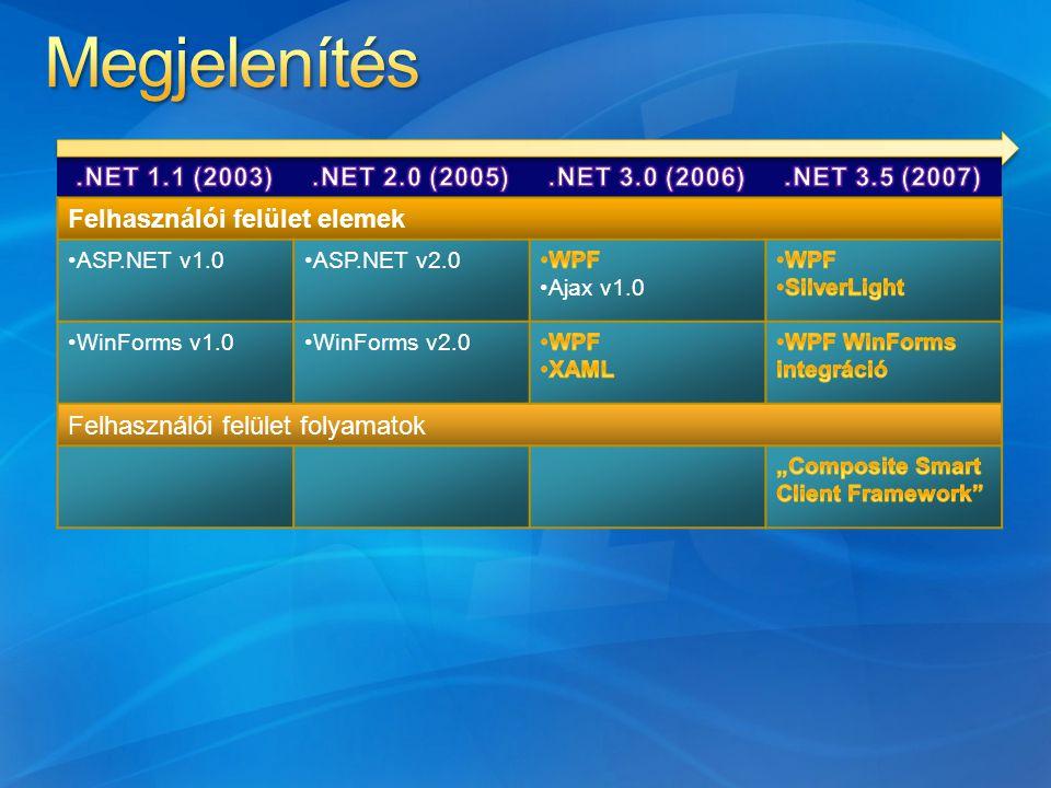 Felhasználói felület elemek ASP.NET v1.0ASP.NET v2.0 WinForms v1.0WinForms v2.0 Felhasználói felület folyamatok