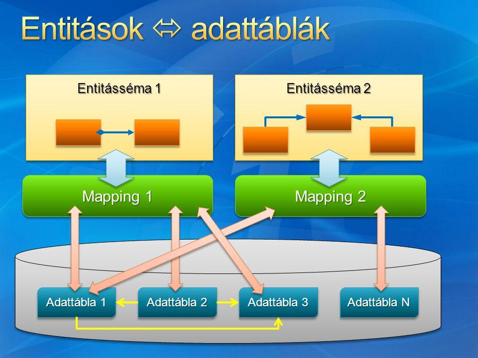 Adattábla 1 Adattábla N Adattábla 3 Adattábla 2 Mapping 1 Mapping 2 Entitásséma 1 Entitásséma 2