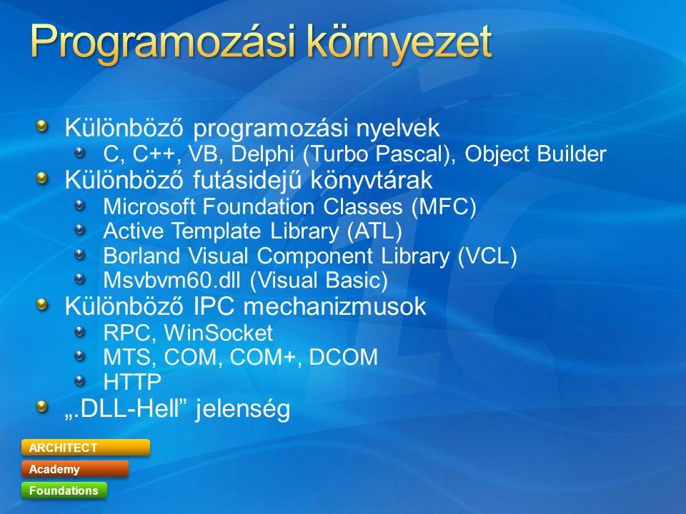 """ARCHITECT Academy Foundations Különböző programozási nyelvek C, C++, VB, Delphi (Turbo Pascal), Object Builder Különböző futásidejű könyvtárak Microsoft Foundation Classes (MFC) Active Template Library (ATL) Borland Visual Component Library (VCL) Msvbvm60.dll (Visual Basic) Különböző IPC mechanizmusok RPC, WinSocket MTS, COM, COM+, DCOM HTTP """".DLL-Hell jelenség"""