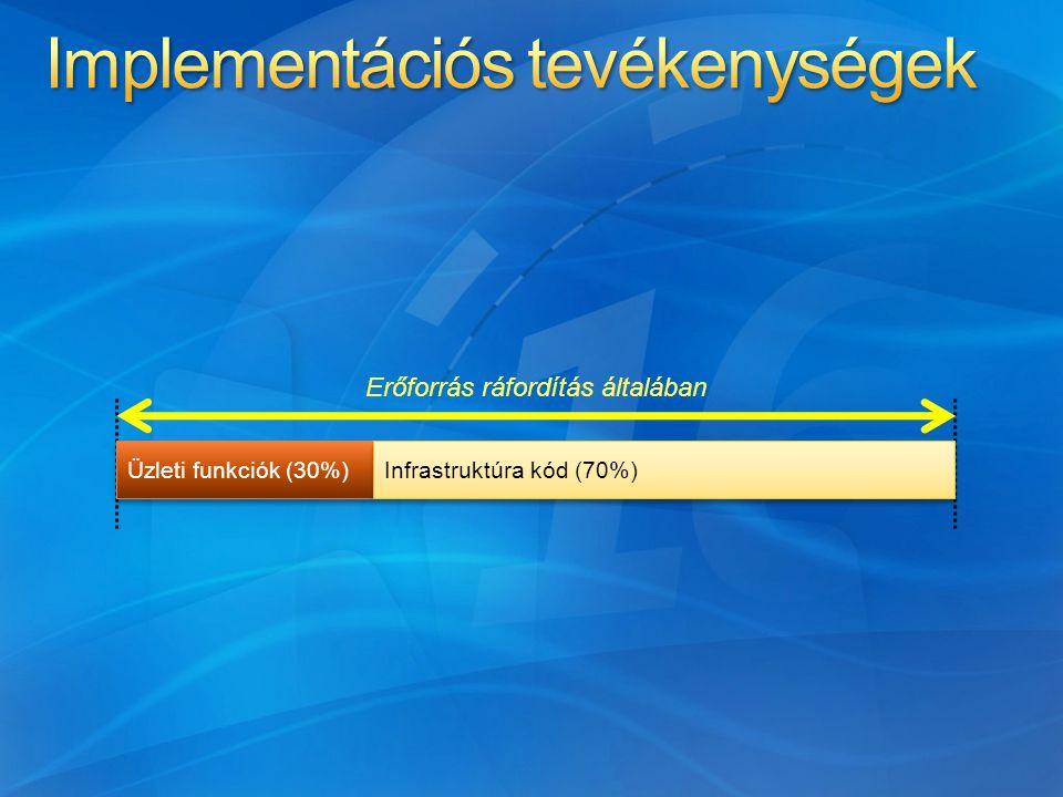 Üzleti funkciók (30%) Infrastruktúra kód (70%) Erőforrás ráfordítás általában