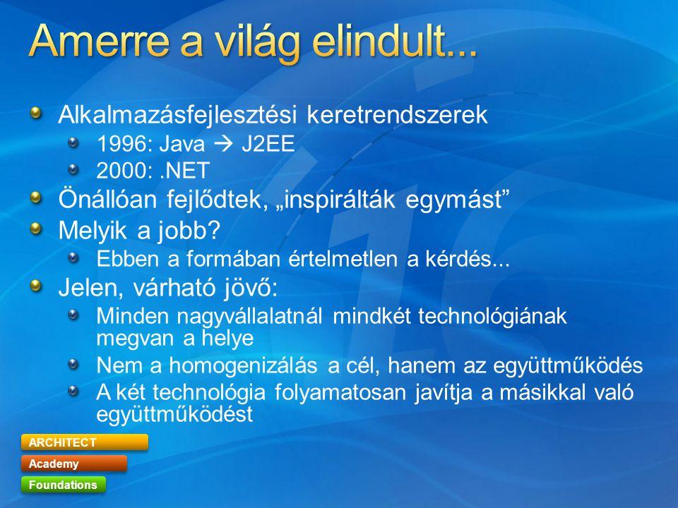 """ARCHITECT Academy Foundations Alkalmazásfejlesztési keretrendszerek 1996: Java  J2EE 2000:.NET Önállóan fejlődtek, """"inspirálták egymást Melyik a jobb."""
