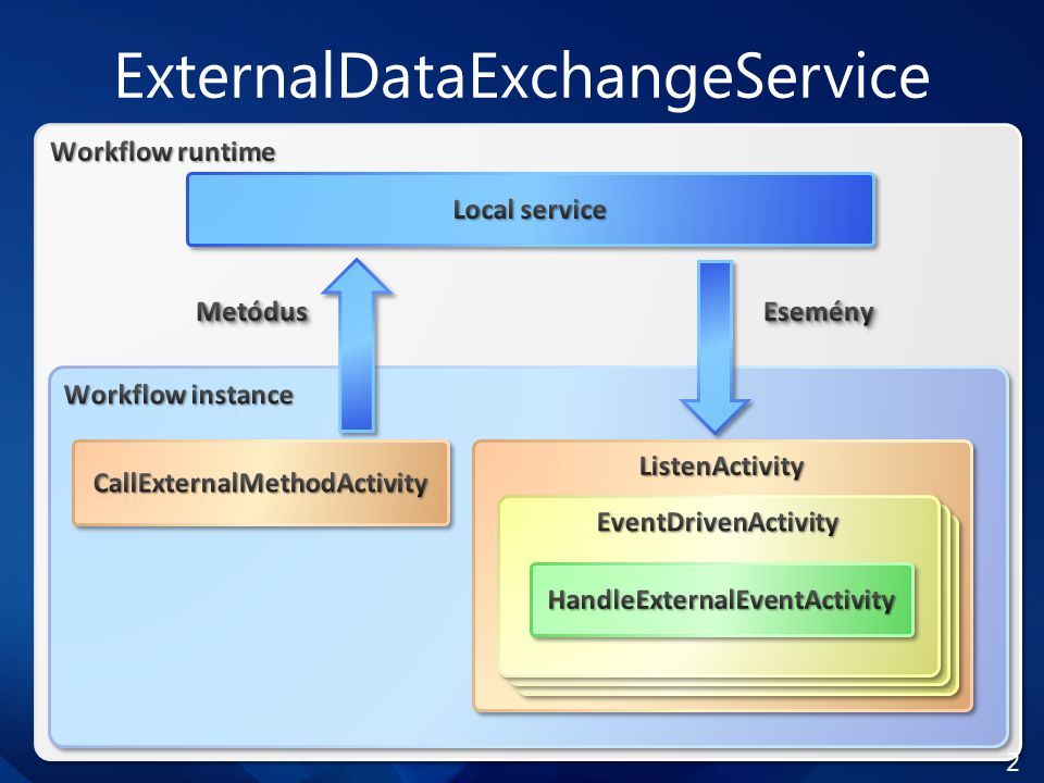 ExternalDataExchangeService 27