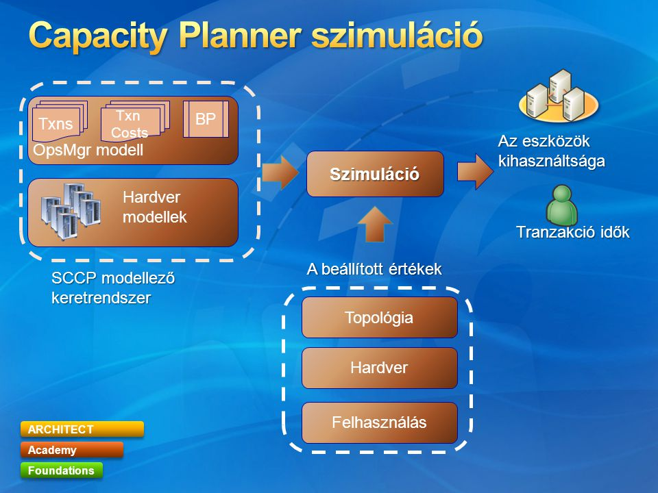 ARCHITECT Academy Foundations Txns Txn Costs BP OpsMgr modell Szimuláció Az eszközök kihasználtsága Tranzakció idők Hardver modellek Topológia Hardver