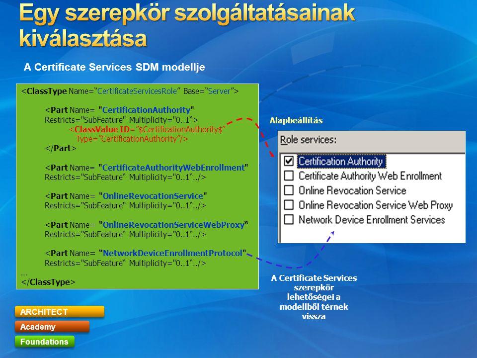 ARCHITECT Academy Foundations … A Certificate Services szerepkör lehetőségei a modellből térnek vissza Alapbeállítás A Certificate Services SDM modell