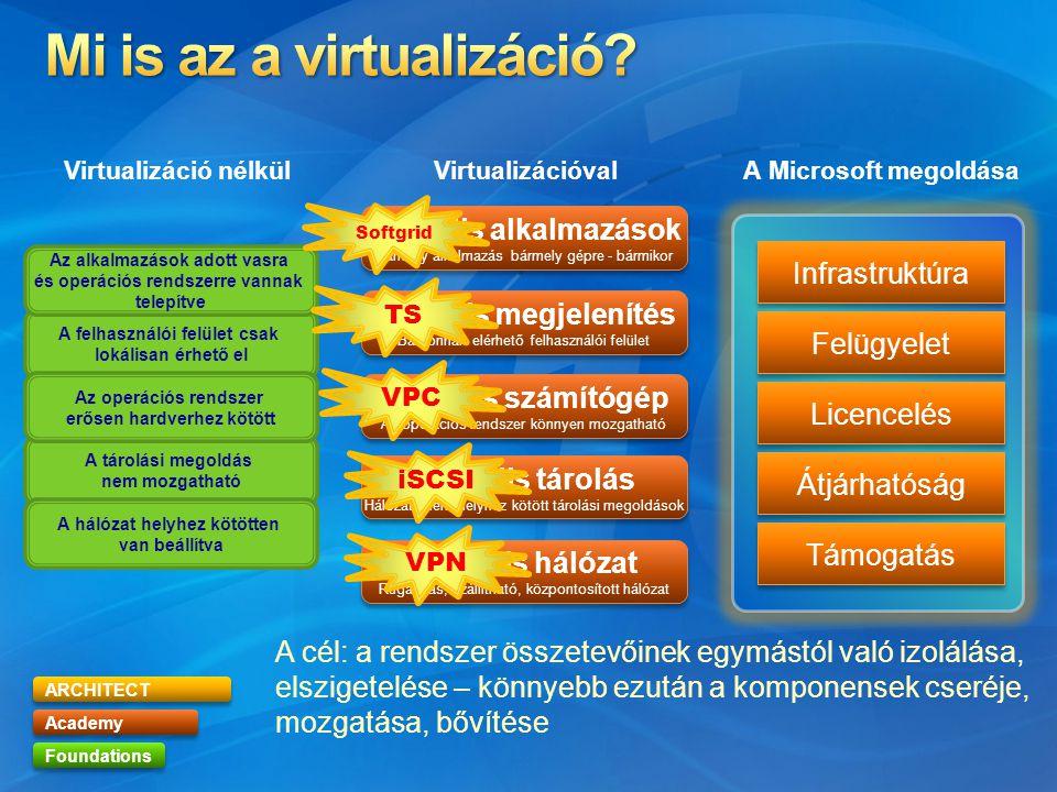 ARCHITECT Academy Foundations Virtuális megjelenítés Bárhonnan elérhető felhasználói felület Virtuális megjelenítés Bárhonnan elérhető felhasználói fe