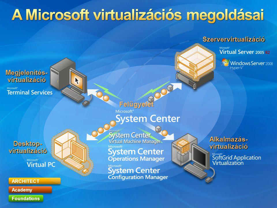 ARCHITECT Academy Foundations Szervervirtualizáció Alkalmazás- virtualizáció Desktop- virtualizáció Megjelenítés- virtualizáció Felügyelet