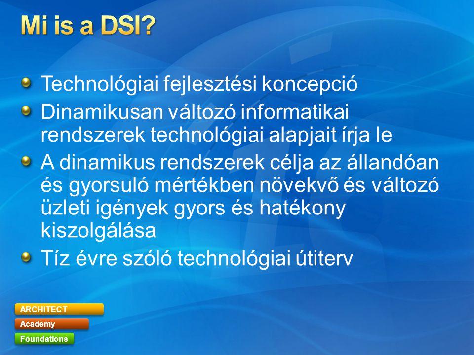 ARCHITECT Academy Foundations Technológiai fejlesztési koncepció Dinamikusan változó informatikai rendszerek technológiai alapjait írja le A dinamikus