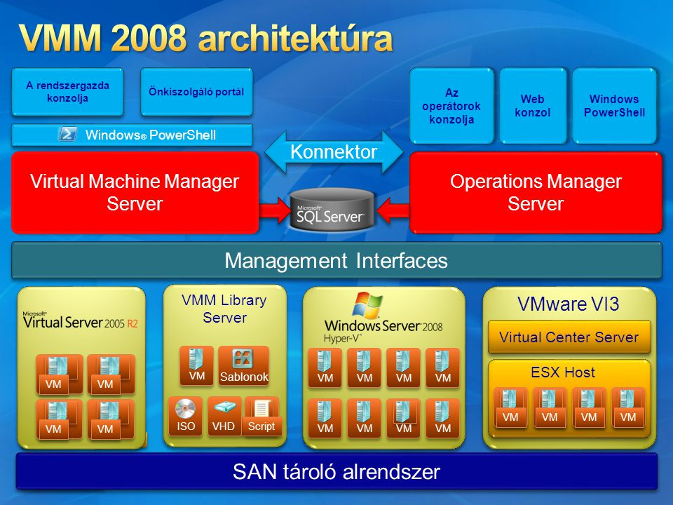 ARCHITECT Academy Foundations Operations Manager Server Operations Manager Server Virtual Machine Manager Server Virtual Machine Manager Server Konnektor Windows ® PowerShell Önkiszolgáló portál A rendszergazda konzolja Virtual Center Server VM Management Interfaces SAN tároló alrendszer VM VMM Library Server VMM Library Server VM Sablonok ISO Script VHD Az operátorok konzolja Web konzol Windows PowerShell VMware VI3 ESX Host VM