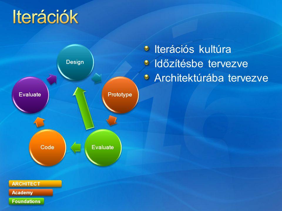 ARCHITECT Academy Foundations DesignPrototype EvaluateCode Evaluate Iterációs kultúra Időzítésbe tervezve Architektúrába tervezve
