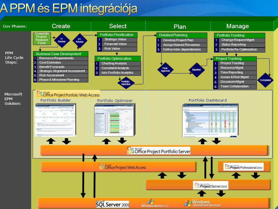 CreateSelect Plan Manage PPM Life Cycle Steps: Gov Phases: Final Approval Baseline Microsoft EPM Solution: Portfolio Dashboard Portfolio Optimizer Por