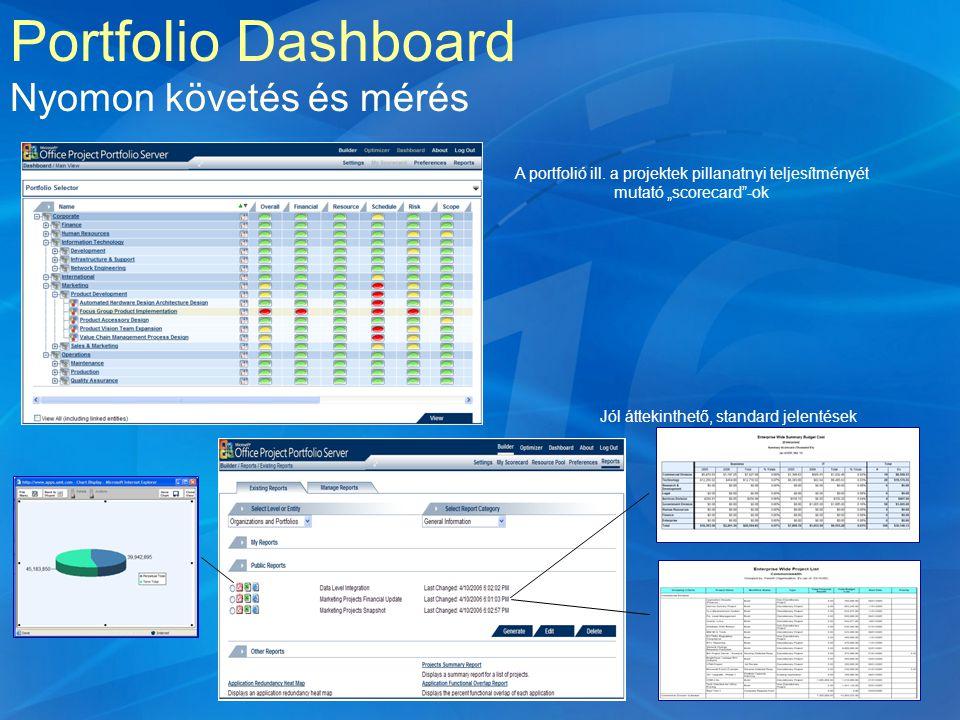 """A portfolió ill. a projektek pillanatnyi teljesítményét mutató """"scorecard""""-ok Portfolio Dashboard Nyomon követés és mérés Jól áttekinthető, standard j"""