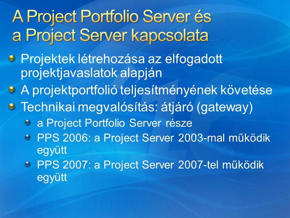 Projektek létrehozása az elfogadott projektjavaslatok alapján A projektportfolió teljesítményének követése Technikai megvalósítás: átjáró (gateway) a