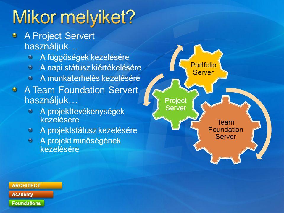 ARCHITECT Academy Foundations A Project Servert használjuk… A függőségek kezelésére A napi státusz kiértékelésére A munkaterhelés kezelésére A Team Fo