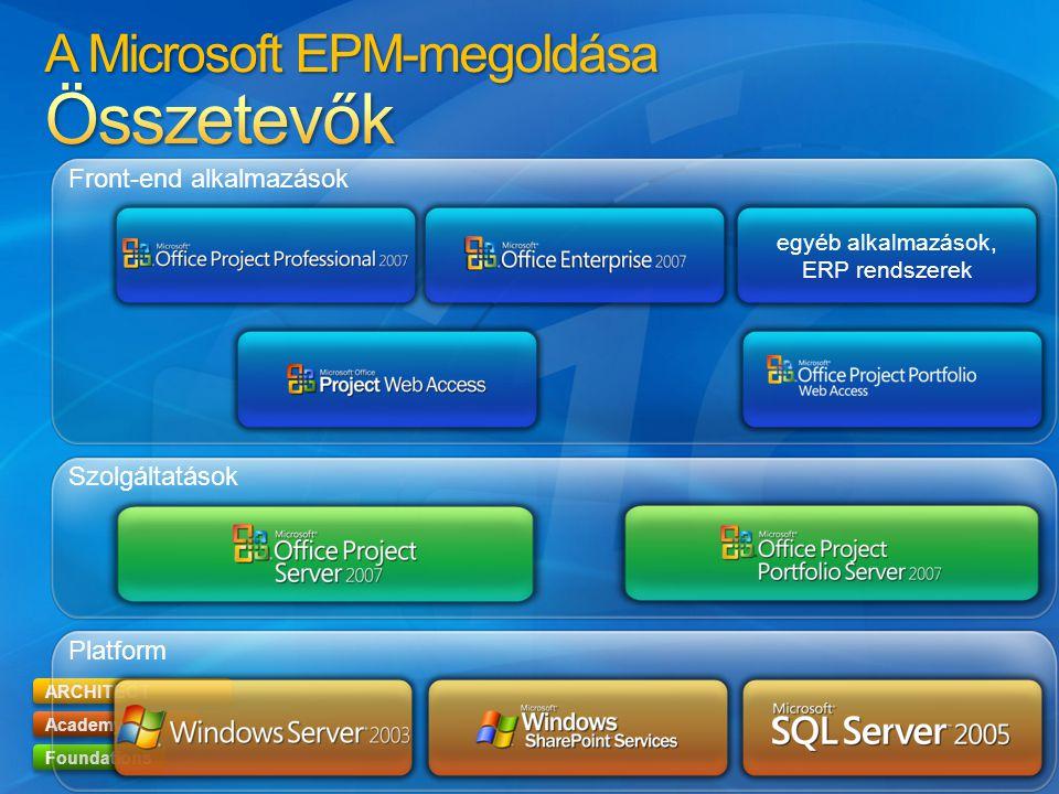 ARCHITECT Academy Foundations egyéb alkalmazások, ERP rendszerek Platform Szolgáltatások Front-end alkalmazások