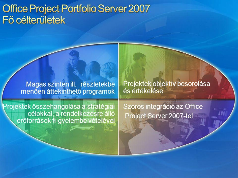 Magas szinten ill. részletekbe menően áttekinthető programok Projektek objektív besorolása és értékelése Szoros integráció az Office Project Server 20
