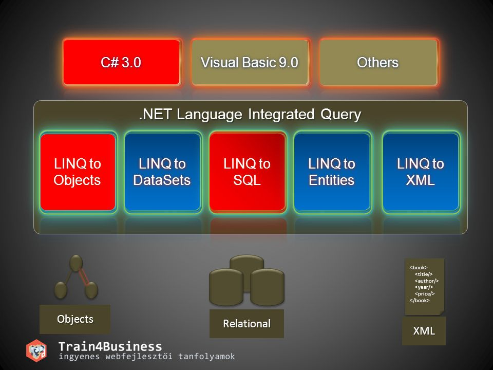 C# 3.0C# 3.0 Visual Basic 9.0Visual Basic 9.0 OthersOthers.NET Language Integrated Query LINQ to Objects LINQ to DataSets LINQ to SQL LINQ to Entities