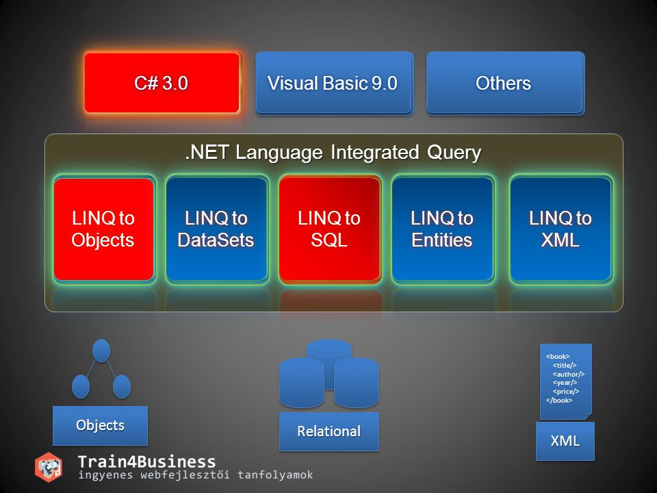 C# 3.0C# 3.0 Visual Basic 9.0Visual Basic 9.0 OthersOthers.NET Language Integrated Query LINQ to Objects LINQ to DataSets LINQ to SQL LINQ to Entities LINQ to XML ObjectsObjects XMLXML RelationalRelational