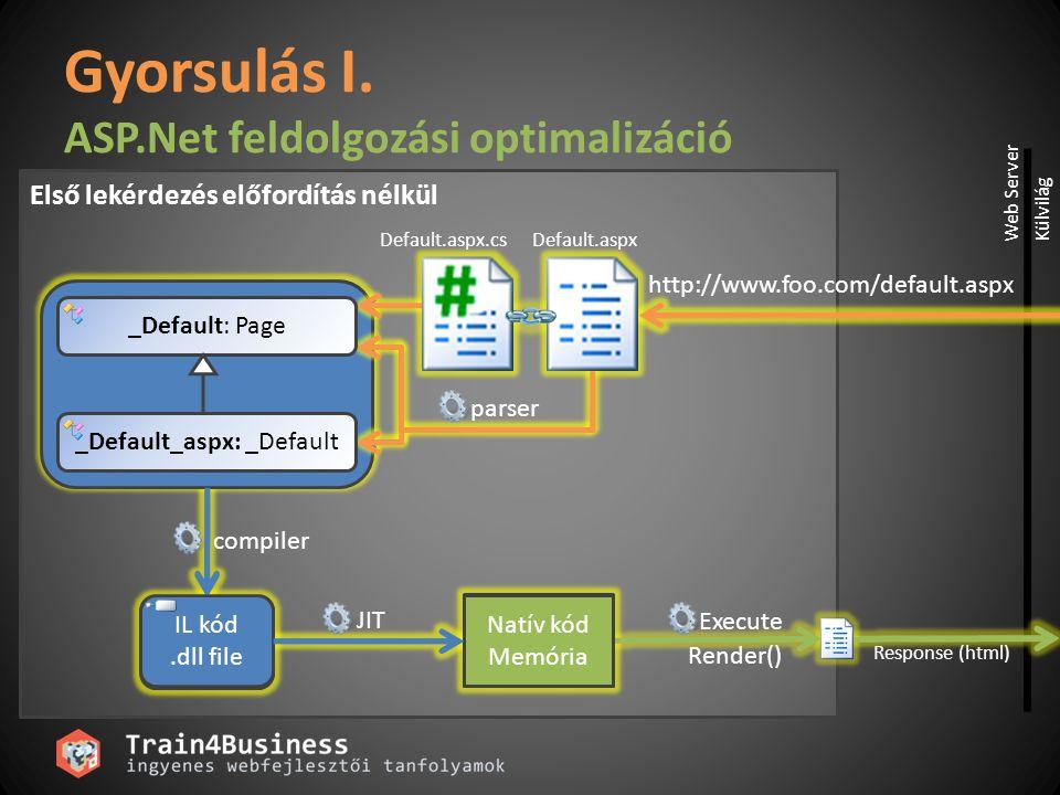 Natív kód Memória IL kód.dll file Gyorsulás I. ASP.Net feldolgozási optimalizáció Response (html) Execute IL kód.dll file Natív kód Memória _Default: