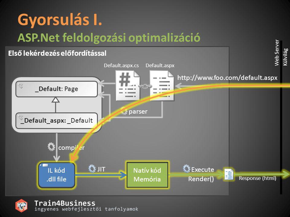 parser _Default: Page _Default_aspx: _Default compiler Default.aspxDefault.aspx.cs Natív kód Memória IL kód.dll file Gyorsulás I. ASP.Net feldolgozási