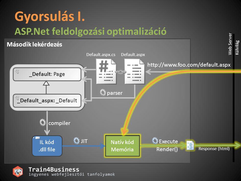 parser _Default: Page _Default_aspx: _Default compiler Default.aspxDefault.aspx.cs Natív kód Memória Gyorsulás I. ASP.Net feldolgozási optimalizáció R