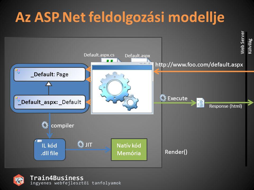 Response (html) Execute Az ASP.Net feldolgozási modellje IL kód.dll file Natív kód Memória _Default: Page _Default_aspx: _Default compiler JIT http://