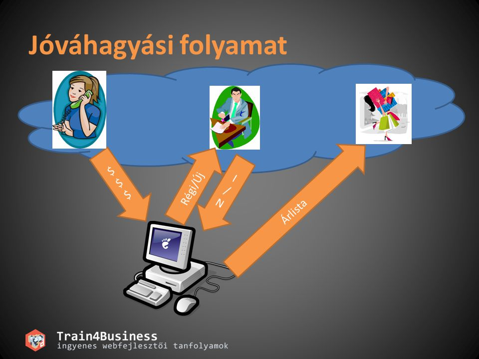 Problémák Folyamatok Szabályok Kommunikáció Hosszú életciklus Rugalmasság Átláthatóság