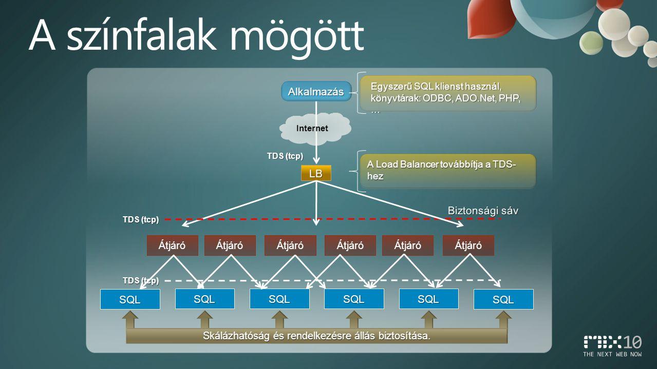 Alkalmazás Internet LB TDS (tcp) Egyszerű SQL klienst használ, könyvtárak: ODBC, ADO.Net, PHP, … A Load Balancer továbbítja a TDS- hez Átjáró Skálázhatóság és rendelkezésre állás biztosítása.