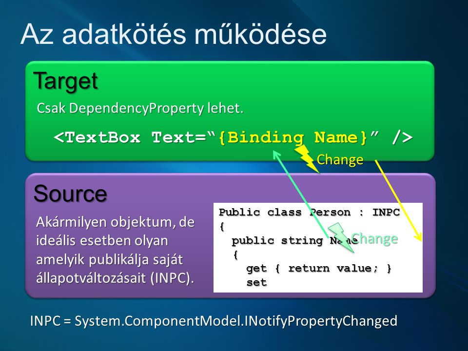 Az adatkötés működése TargetTarget SourceSource Public class Person : INPC { public string Name public string Name { get { return value; } set get { return value; } set Change Change